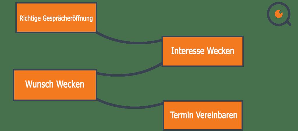 Telefonseminar Und Telefonleitfaden Muster Vorlage 1